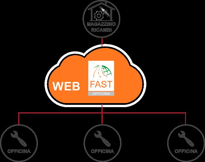MyFASTnet cloud