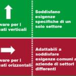 emotori software verticali vs orizzontali