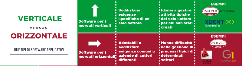 Conosci la differenza tra software orizzontale e verticale?