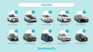 classifica auto elettriche usate piu vendute online 1024x577